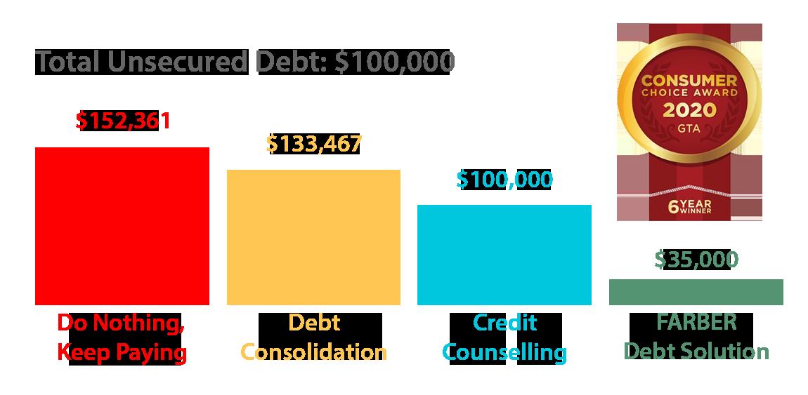 Farber-Debt-Solutions