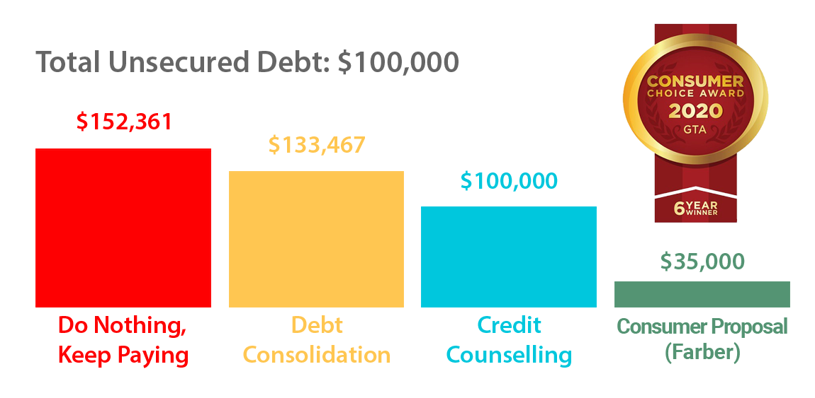 Farber-Debt-Solutions